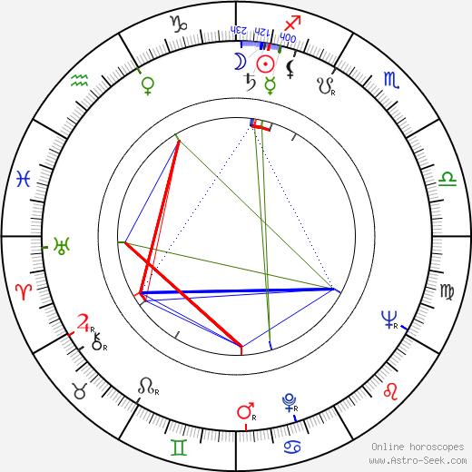 Ossi Malinen tema natale, oroscopo, Ossi Malinen oroscopi gratuiti, astrologia