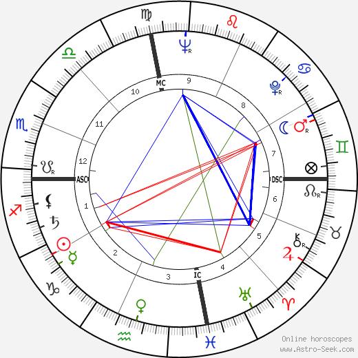 Pat Montandon tema natale, oroscopo, Pat Montandon oroscopi gratuiti, astrologia