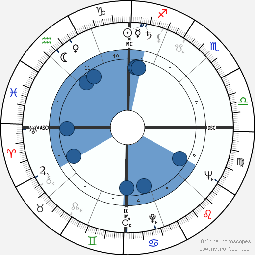 Philip K. Dick horoscope, astrology, sign, zodiac, date of birth, instagram