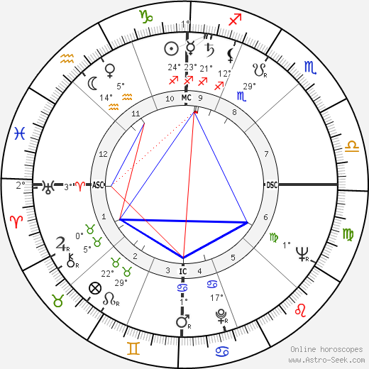 Philip K. Dick birth chart, biography, wikipedia 2019, 2020