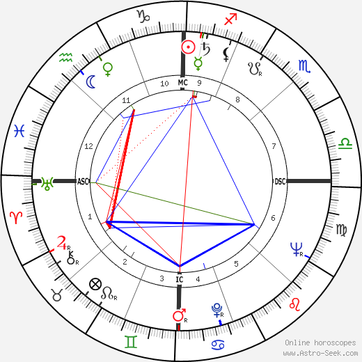 Philip K. Dick astro natal birth chart, Philip K. Dick horoscope, astrology