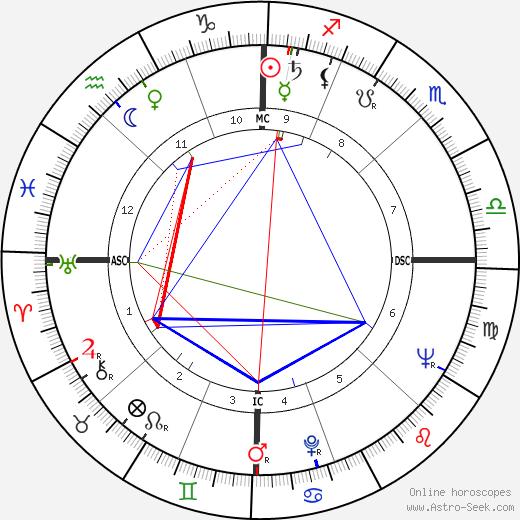 Филип Киндред Дик Philip K. Dick день рождения гороскоп, Philip K. Dick Натальная карта онлайн
