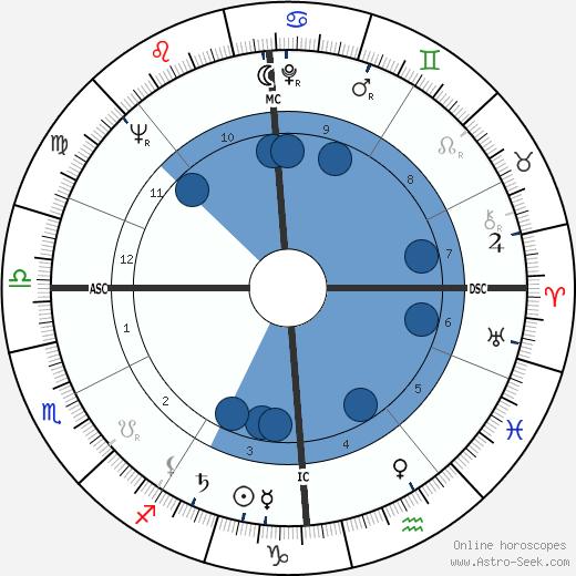 René Domingo wikipedia, horoscope, astrology, instagram