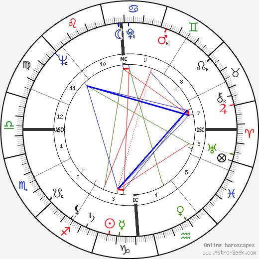 René Domingo день рождения гороскоп, René Domingo Натальная карта онлайн