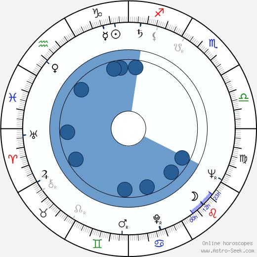 Sándor Szõnyi G. wikipedia, horoscope, astrology, instagram