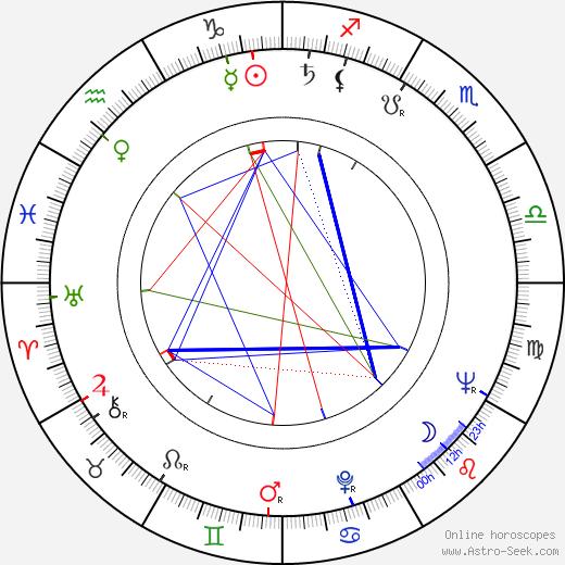 Sándor Szõnyi G. день рождения гороскоп, Sándor Szõnyi G. Натальная карта онлайн