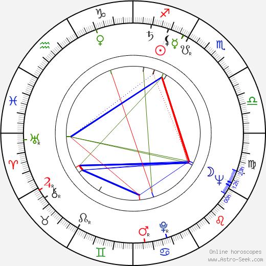 Stanislav Dytrich birth chart, Stanislav Dytrich astro natal horoscope, astrology