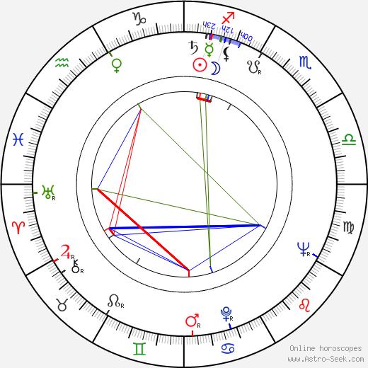 Tomás Gutiérrez Alea tema natale, oroscopo, Tomás Gutiérrez Alea oroscopi gratuiti, astrologia