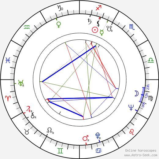 Václav Sklenář birth chart, Václav Sklenář astro natal horoscope, astrology