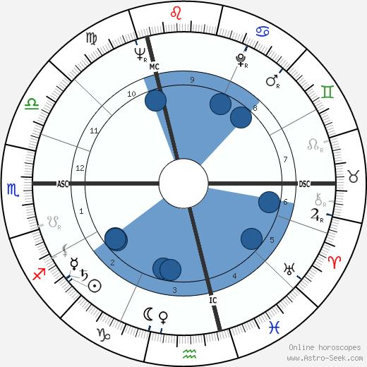 William Dickey wikipedia, horoscope, astrology, instagram