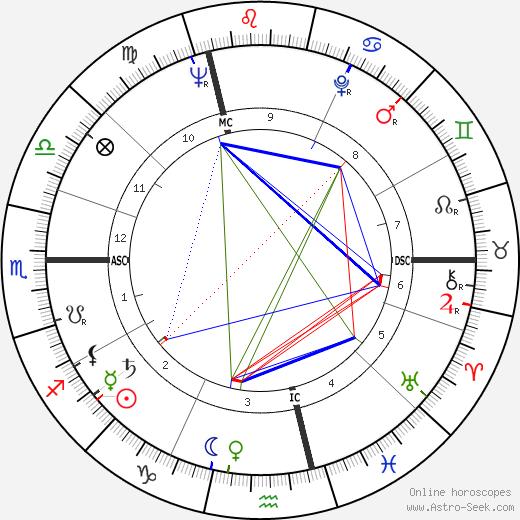 William Dickey tema natale, oroscopo, William Dickey oroscopi gratuiti, astrologia
