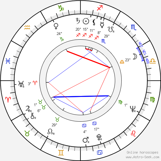 Zdeněk Mahler birth chart, biography, wikipedia 2019, 2020