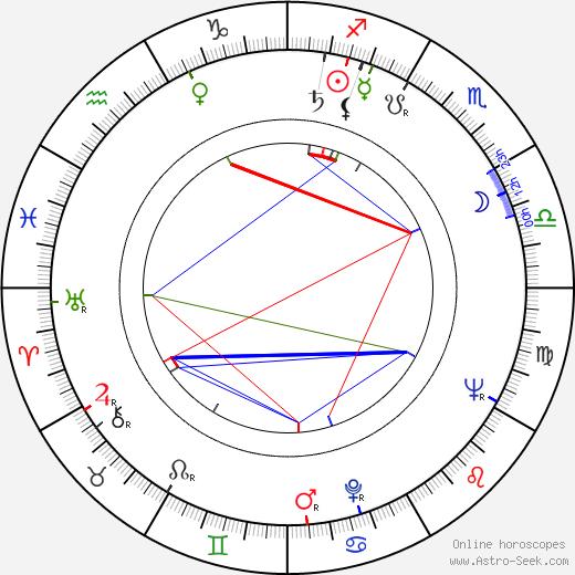 Zdeněk Mahler astro natal birth chart, Zdeněk Mahler horoscope, astrology