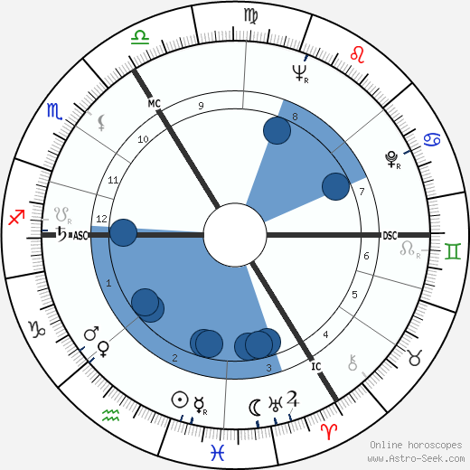 André Strappe wikipedia, horoscope, astrology, instagram