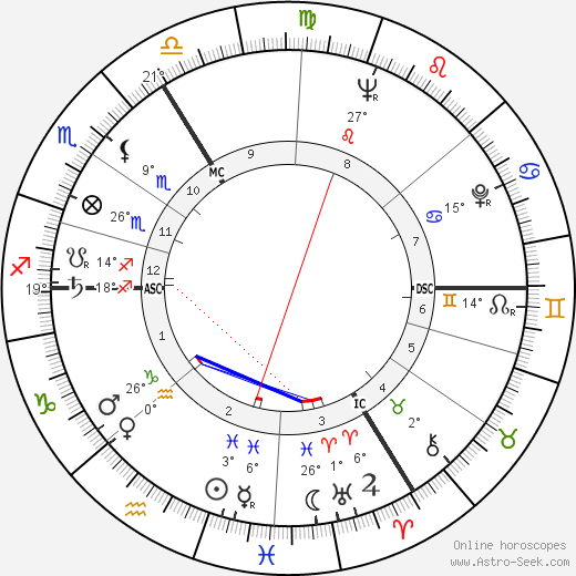 André Strappe birth chart, biography, wikipedia 2018, 2019