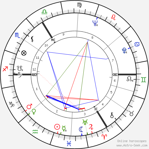 André Strappe astro natal birth chart, André Strappe horoscope, astrology