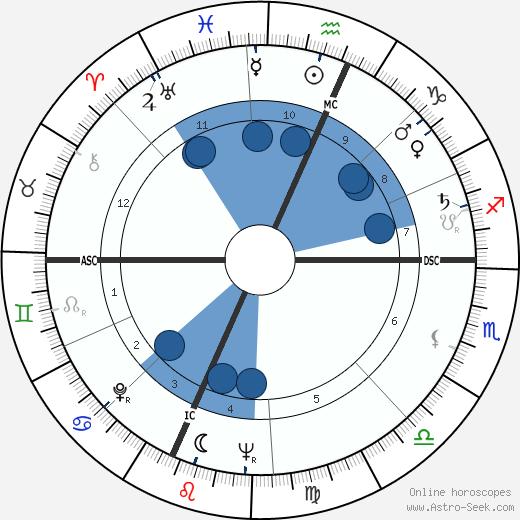 Andrew Greeley wikipedia, horoscope, astrology, instagram