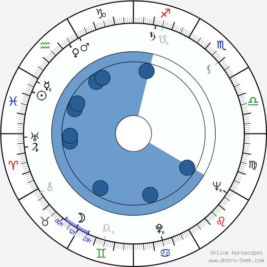 Andrzej Stockinger wikipedia, horoscope, astrology, instagram