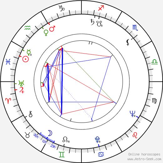 Andrzej Stockinger birth chart, Andrzej Stockinger astro natal horoscope, astrology