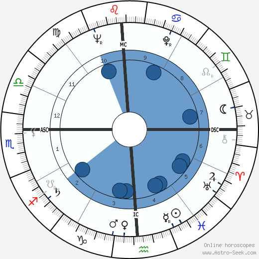Ariel Sharon horoscope, astrology, sign, zodiac, date of birth, instagram