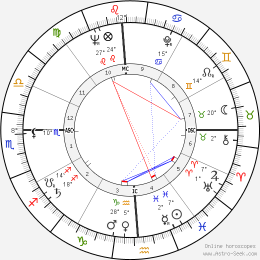 Ariel Sharon birth chart, biography, wikipedia 2019, 2020