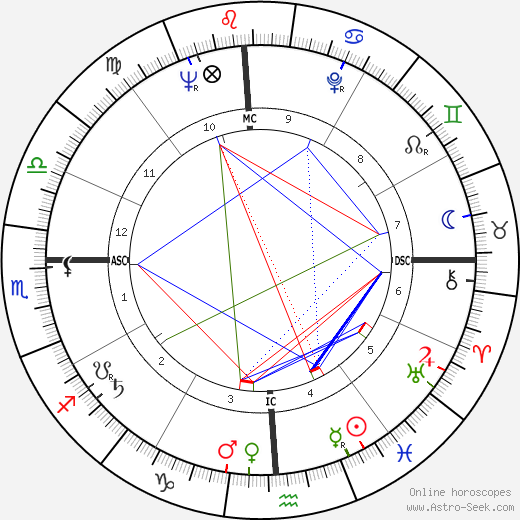 Ariel Sharon astro natal birth chart, Ariel Sharon horoscope, astrology