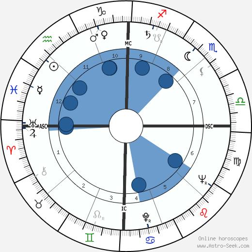 Dotty McGuire wikipedia, horoscope, astrology, instagram