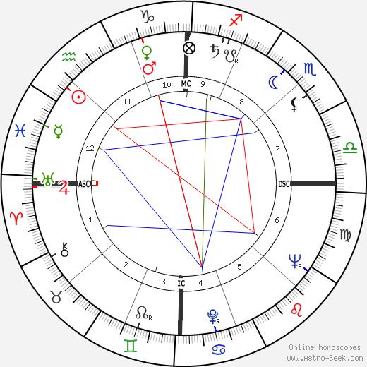 Dotty McGuire день рождения гороскоп, Dotty McGuire Натальная карта онлайн