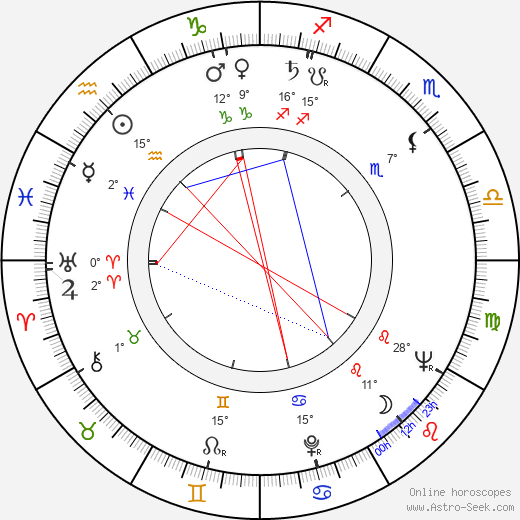 Elemér Tarsoly birth chart, biography, wikipedia 2019, 2020