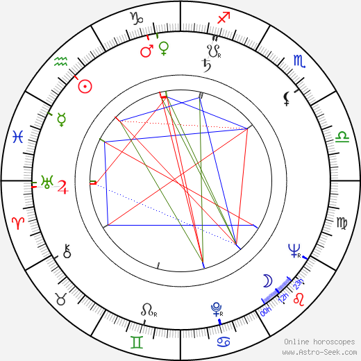 Elemér Tarsoly tema natale, oroscopo, Elemér Tarsoly oroscopi gratuiti, astrologia