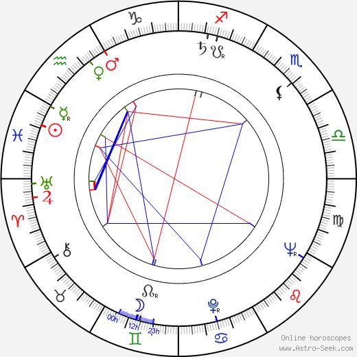 Erol Tas birth chart, Erol Tas astro natal horoscope, astrology