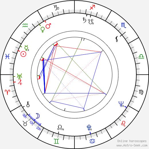 Fats Domino birth chart, Fats Domino astro natal horoscope, astrology