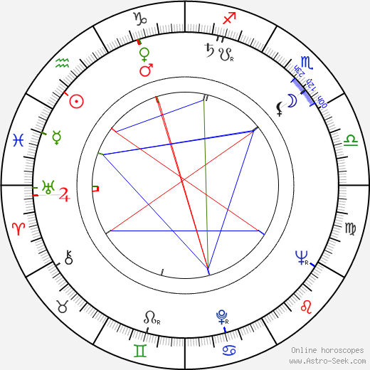 Fred Düren astro natal birth chart, Fred Düren horoscope, astrology