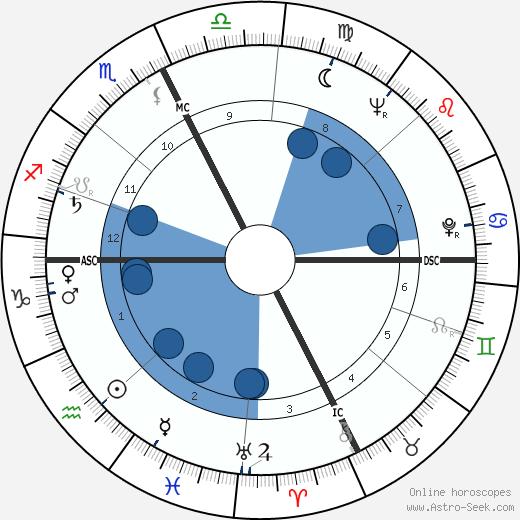 Giorgio Gucci wikipedia, horoscope, astrology, instagram