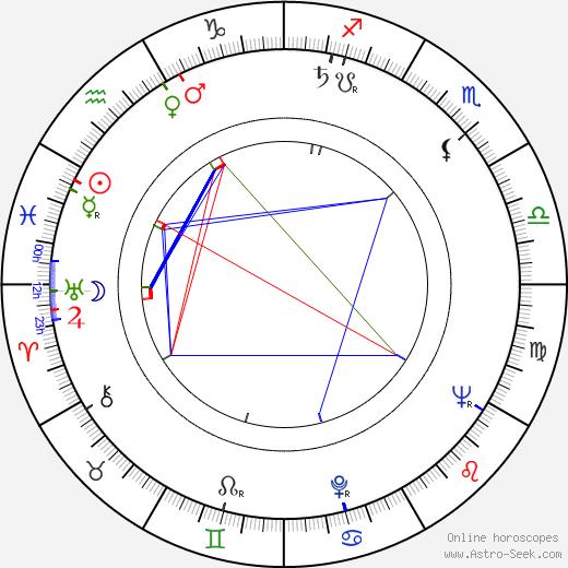 Günter Drescher astro natal birth chart, Günter Drescher horoscope, astrology