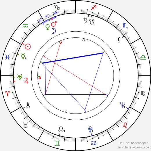 Harry Caesar astro natal birth chart, Harry Caesar horoscope, astrology