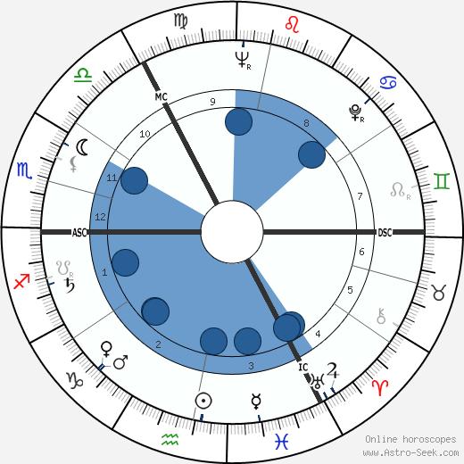 Heinz Werner Baumann wikipedia, horoscope, astrology, instagram