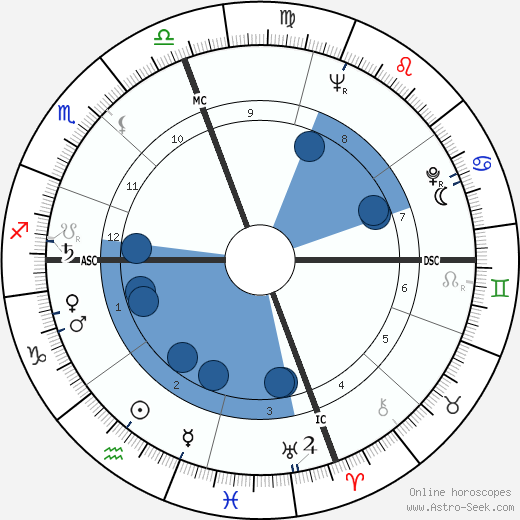Hilary Masters horoscope, astrology, sign, zodiac, date of birth, instagram