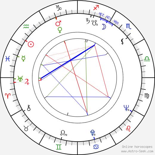 Hortelano Juan Garcia birth chart, Hortelano Juan Garcia astro natal horoscope, astrology