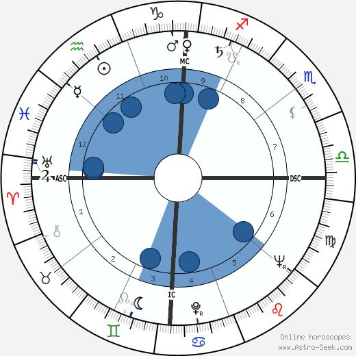 Jack Huddle wikipedia, horoscope, astrology, instagram