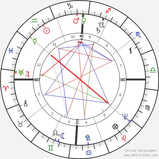 Jack Huddle tema natale, oroscopo, Jack Huddle oroscopi gratuiti, astrologia
