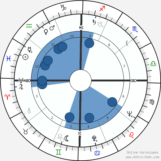 James David Lowell wikipedia, horoscope, astrology, instagram