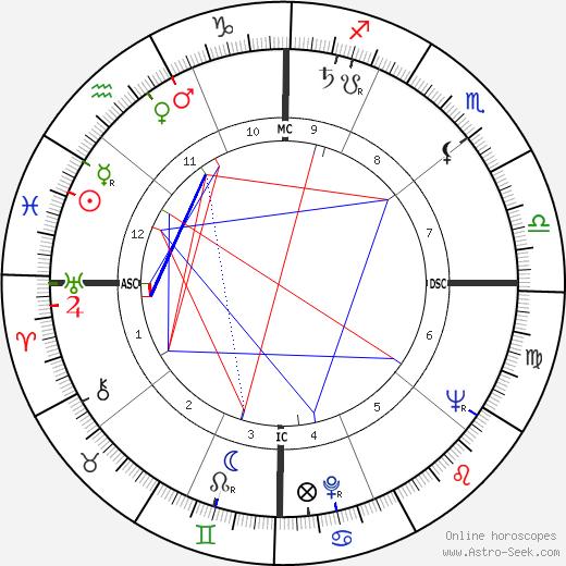 James David Lowell tema natale, oroscopo, James David Lowell oroscopi gratuiti, astrologia