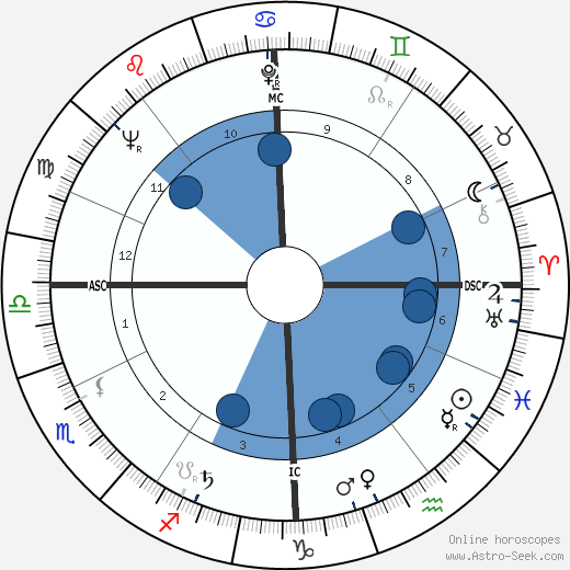 Jean-Marie Proslier wikipedia, horoscope, astrology, instagram