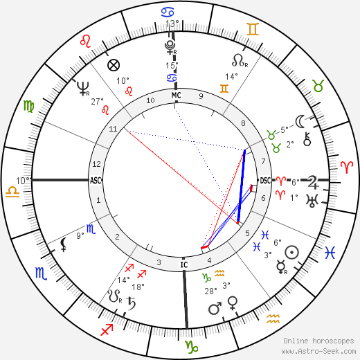 Jean-Marie Proslier birth chart, biography, wikipedia 2019, 2020