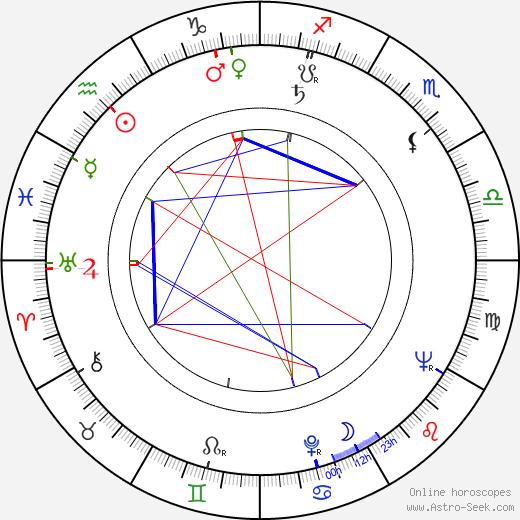 Jiří Císler astro natal birth chart, Jiří Císler horoscope, astrology