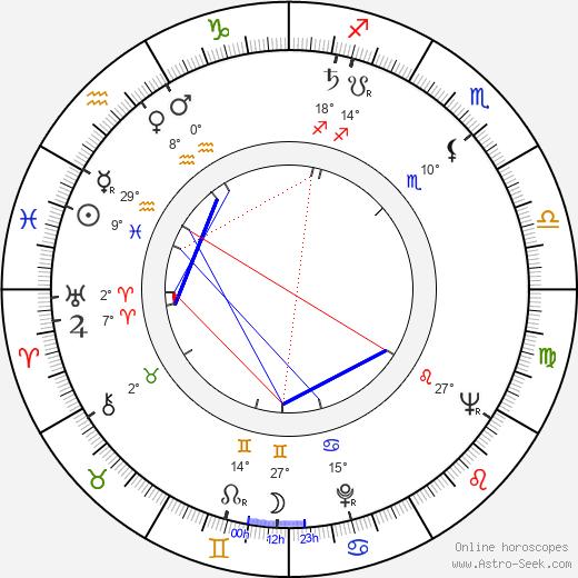 Joss Ackland birth chart, biography, wikipedia 2019, 2020