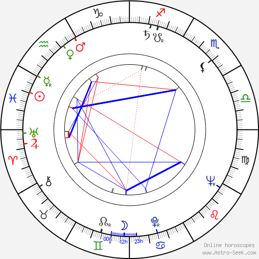 Joss Ackland birth chart, Joss Ackland astro natal horoscope, astrology