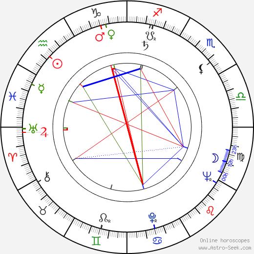 Leonard Jackson astro natal birth chart, Leonard Jackson horoscope, astrology