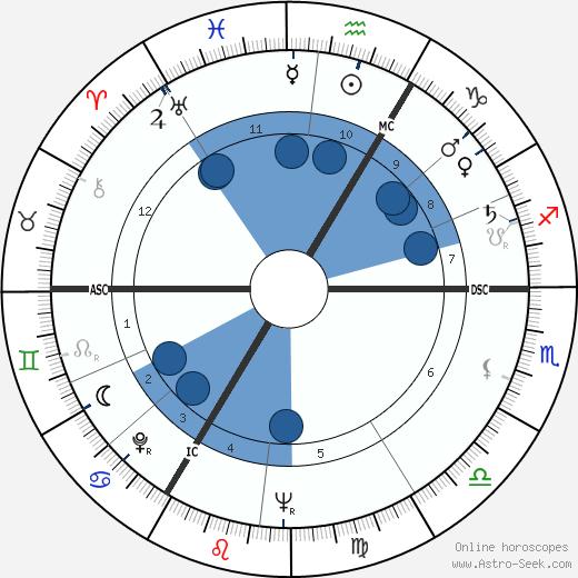 Marie-Madeleine Sartenar wikipedia, horoscope, astrology, instagram
